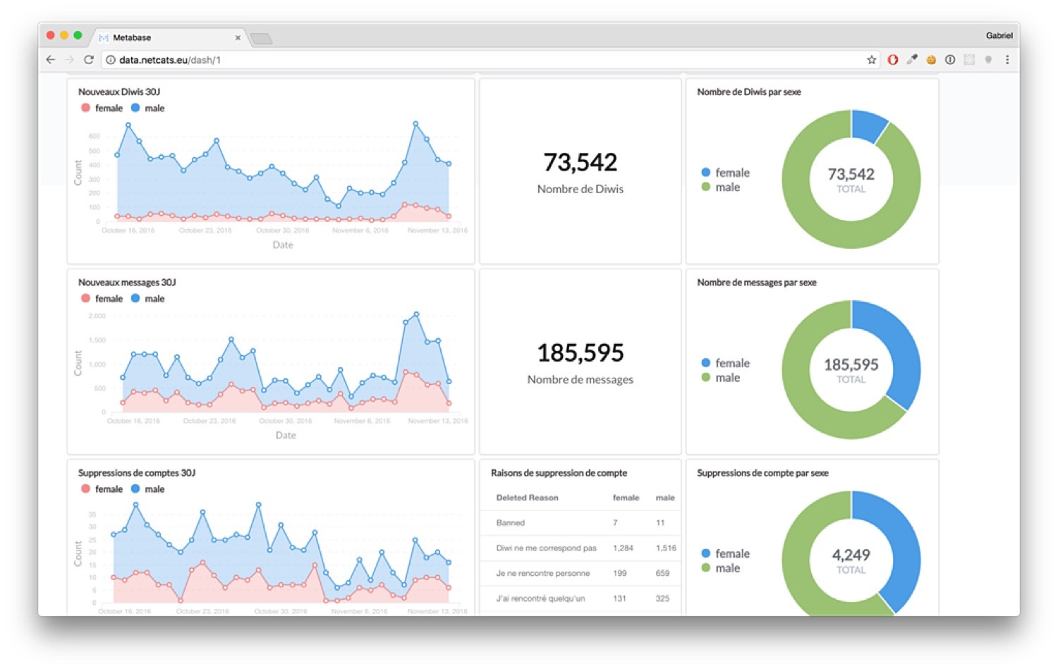Metabase dashboard