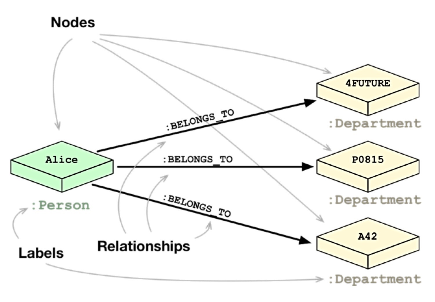 Neo4j nodes and relations