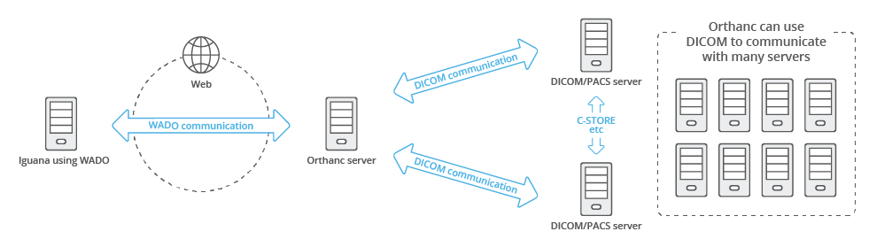 Diagram of a DICOM network
